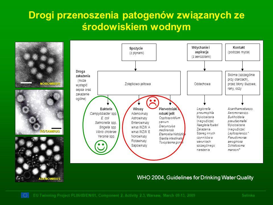 Drogi przenoszenia patogenów związanych ze środowiskiem wodnym