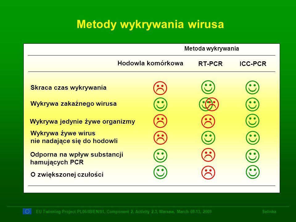 Metody wykrywania wirusa