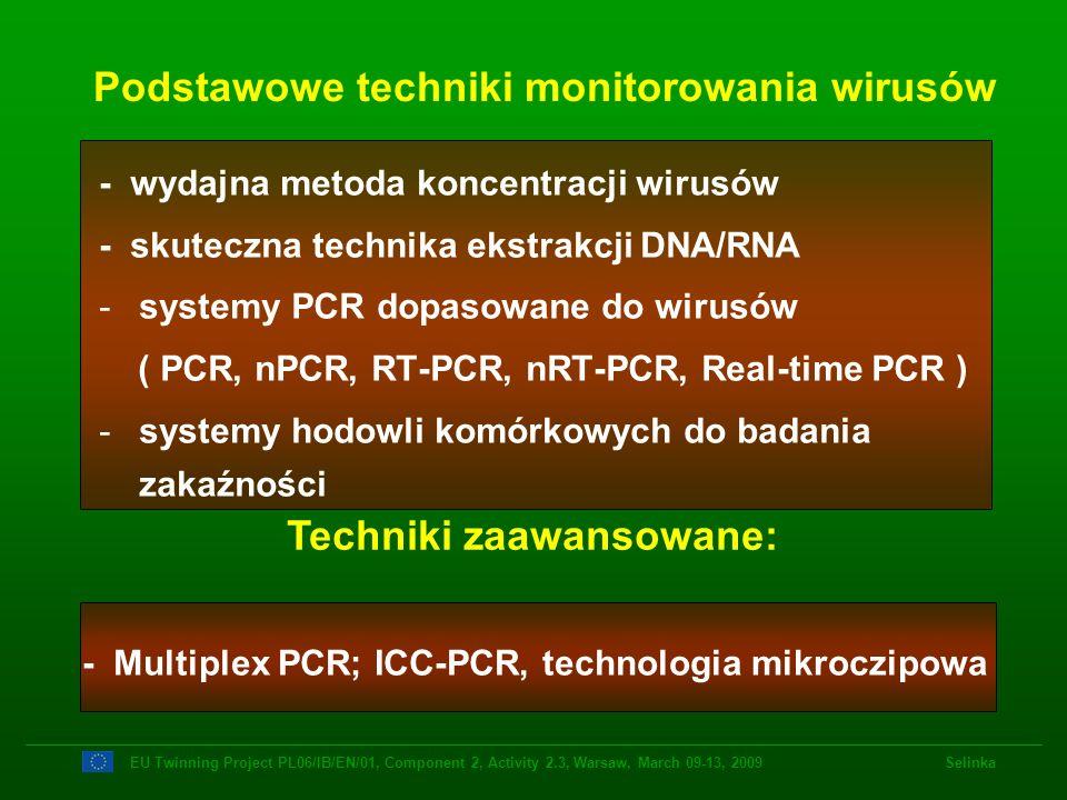 Podstawowe techniki monitorowania wirusów