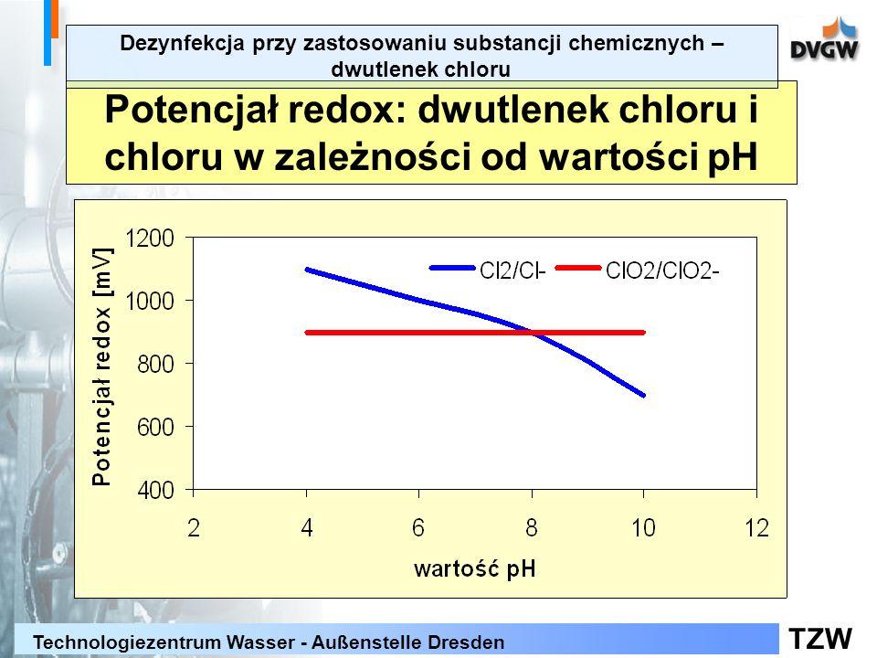 Potencjał redox: dwutlenek chloru i chloru w zależności od wartości pH