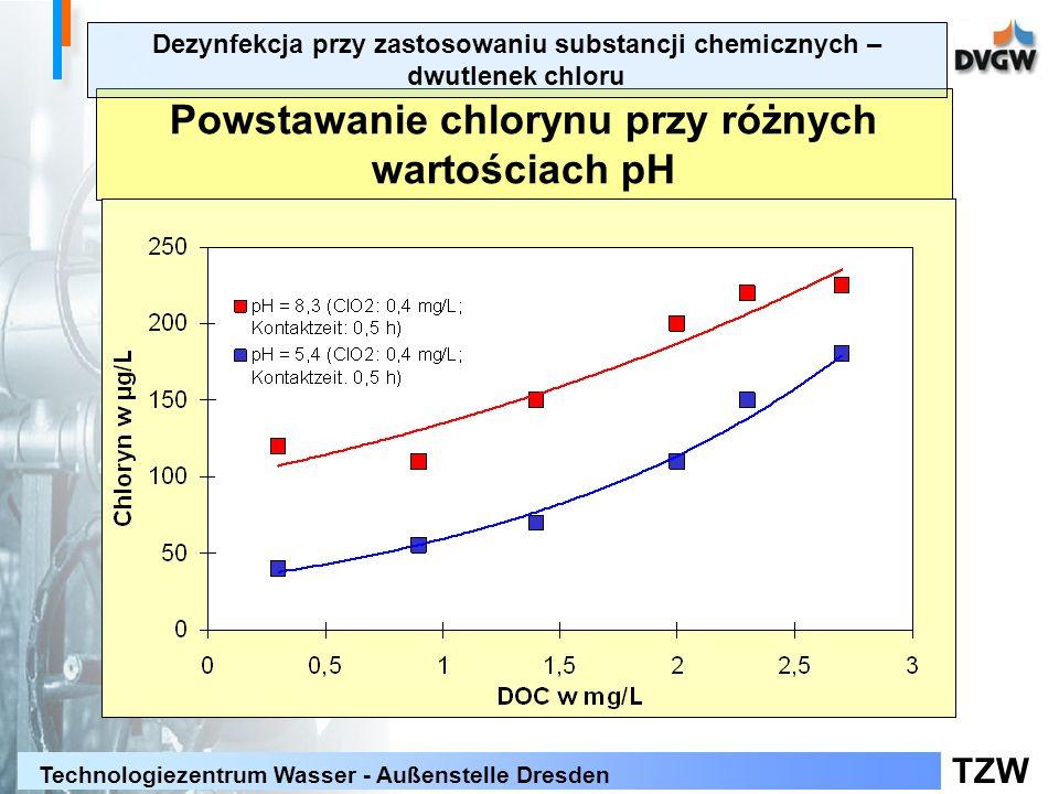 Powstawanie chlorynu przy różnych wartościach pH
