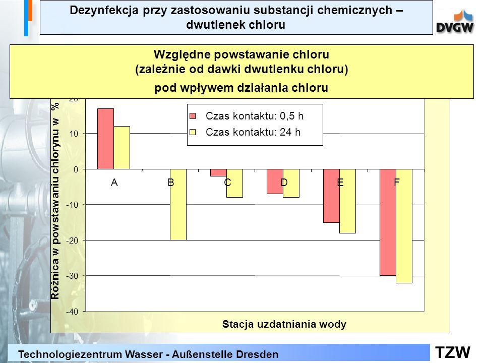 Względne powstawanie chloru (zależnie od dawki dwutlenku chloru)