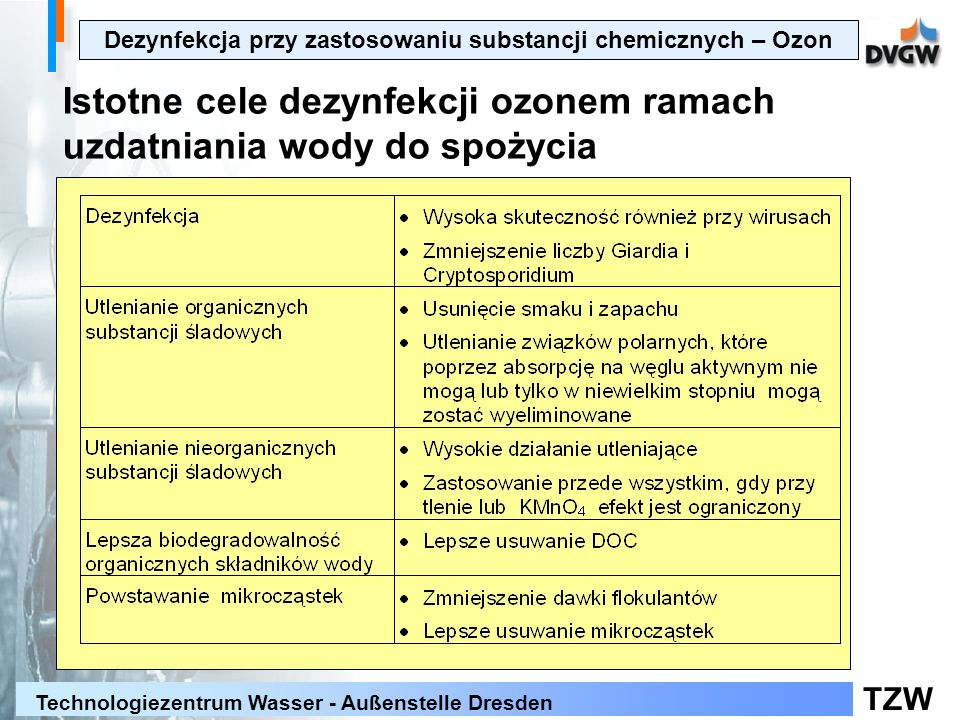 Dezynfekcja przy zastosowaniu substancji chemicznych – Ozon