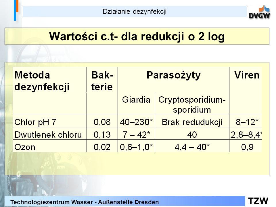 Wartości c.t- dla redukcji o 2 log