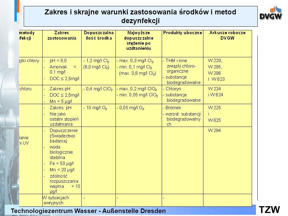 Zakres i skrajne warunki zastosowania środków i metod dezynfekcji