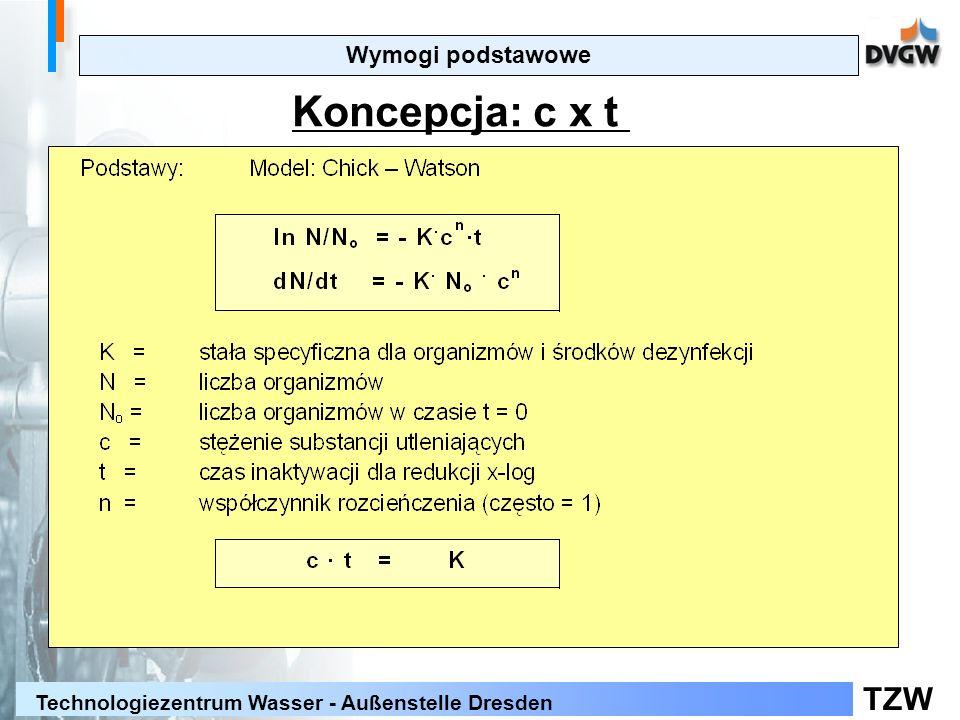 Wymogi podstawowe Koncepcja: c x t