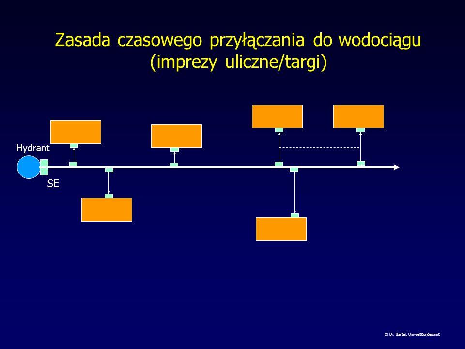 Zasada czasowego przyłączania do wodociągu (imprezy uliczne/targi)
