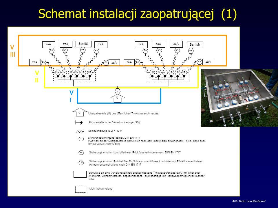 Schemat instalacji zaopatrującej (1)