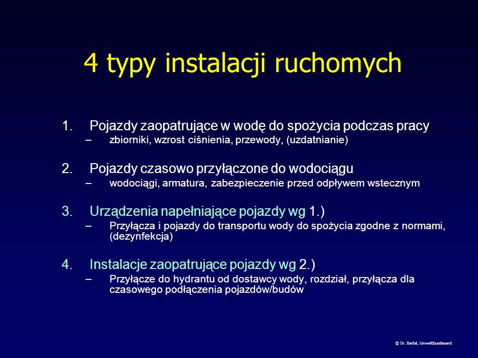4 typy instalacji ruchomych