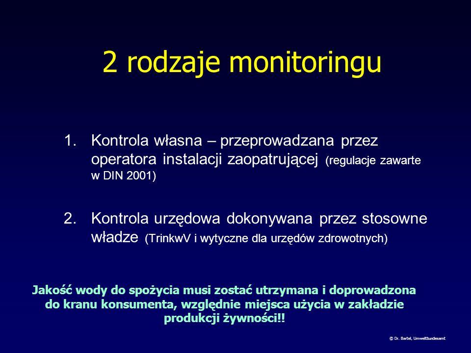 2 rodzaje monitoringu Kontrola własna – przeprowadzana przez operatora instalacji zaopatrującej (regulacje zawarte w DIN 2001)