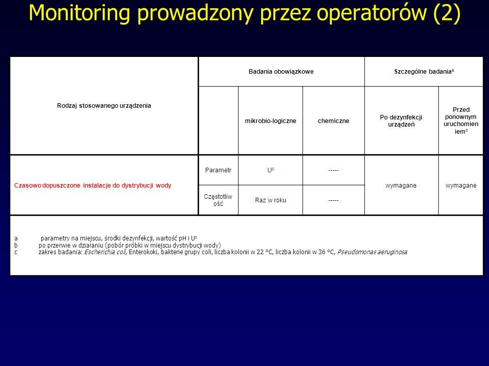 Monitoring prowadzony przez operatorów (2)