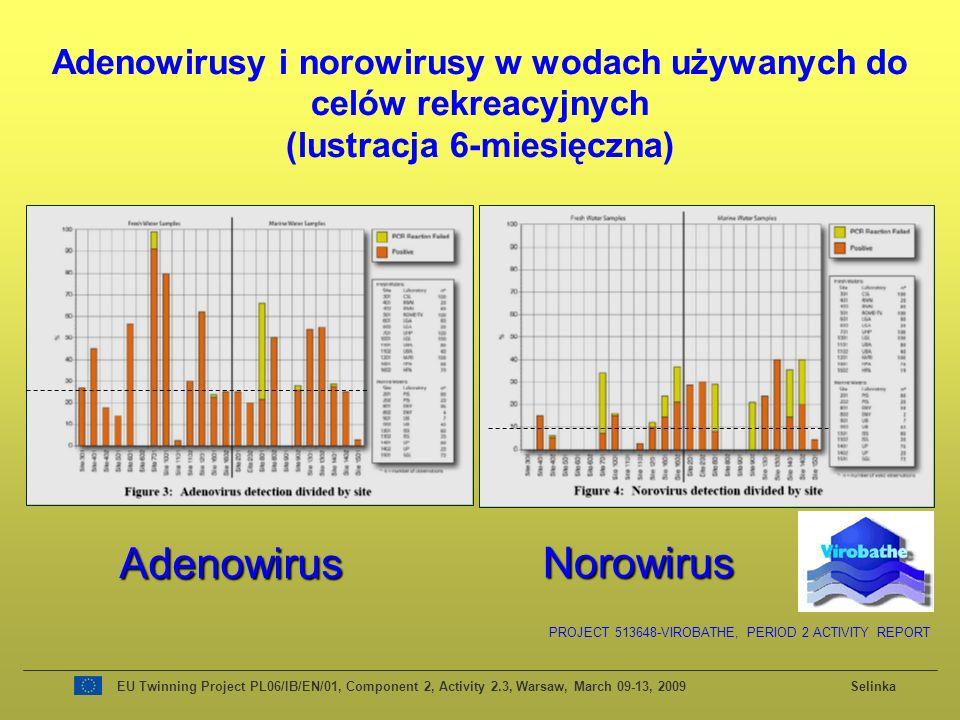Adenowirusy i norowirusy w wodach używanych do celów rekreacyjnych (lustracja 6-miesięczna)