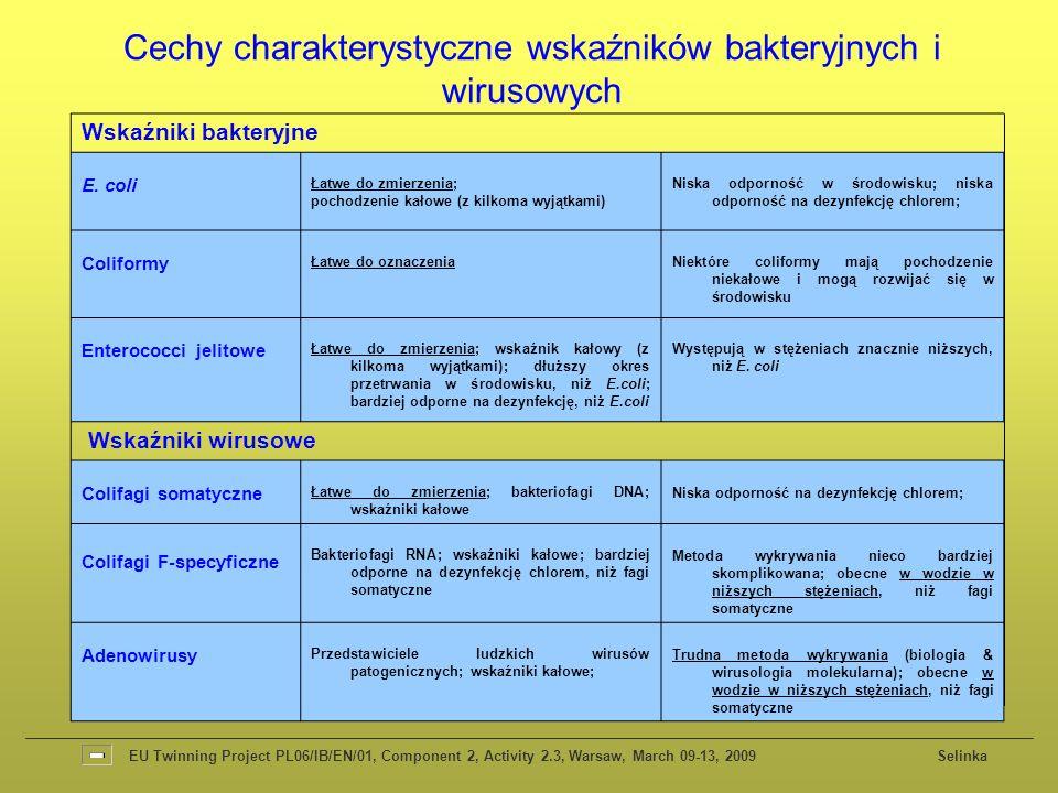 Cechy charakterystyczne wskaźników bakteryjnych i wirusowych
