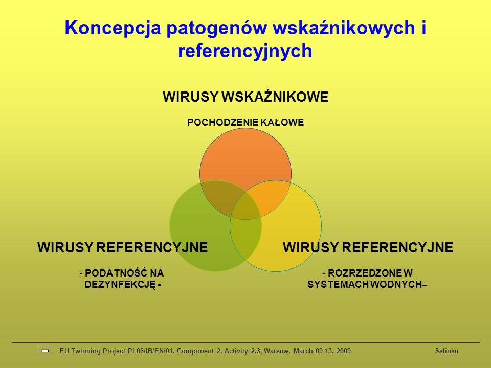 Koncepcja patogenów wskaźnikowych i referencyjnych