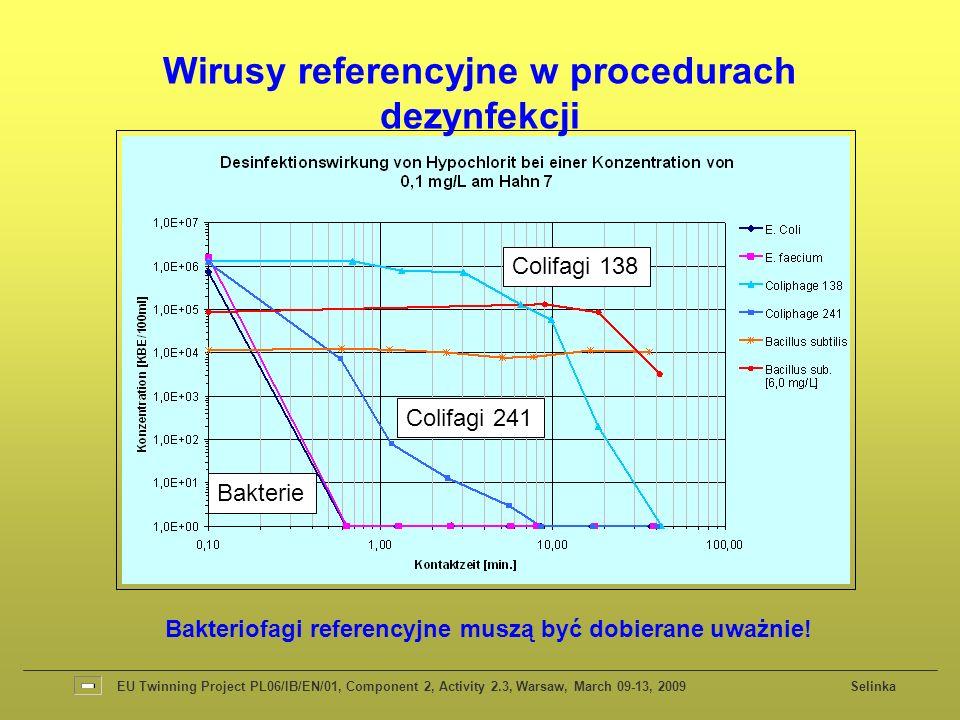Wirusy referencyjne w procedurach dezynfekcji