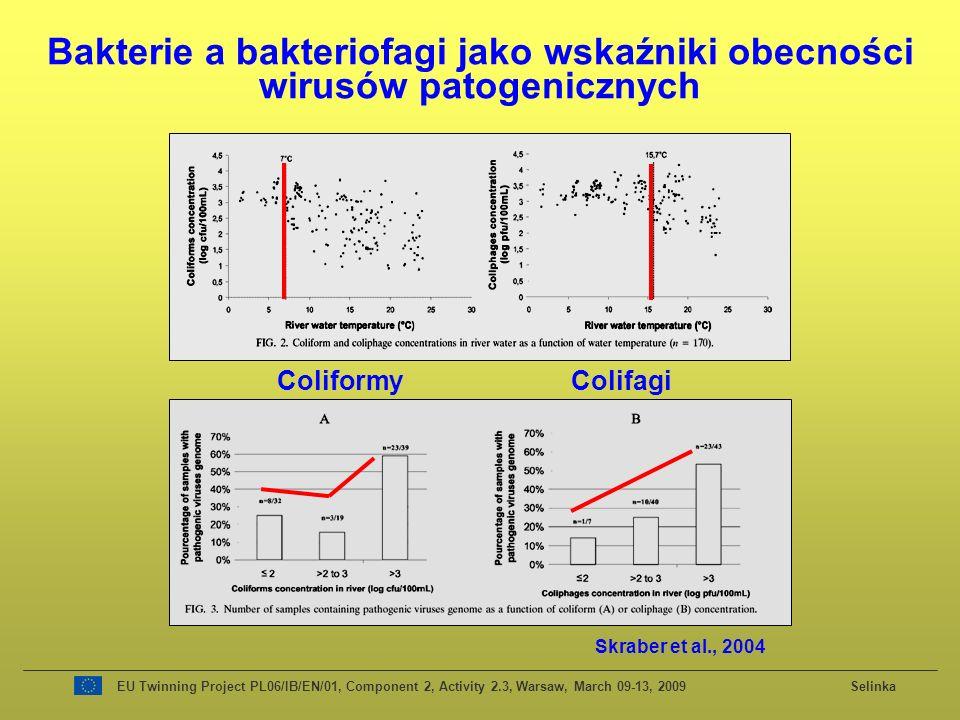 Bakterie a bakteriofagi jako wskaźniki obecności wirusów patogenicznych
