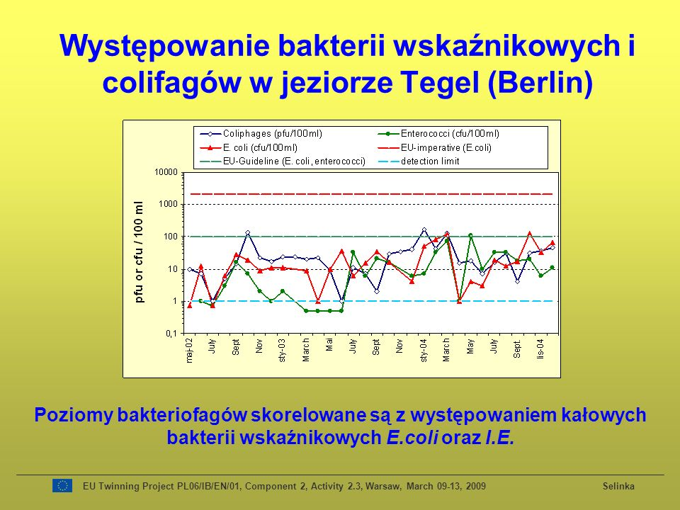 Występowanie bakterii wskaźnikowych i colifagów w jeziorze Tegel (Berlin)
