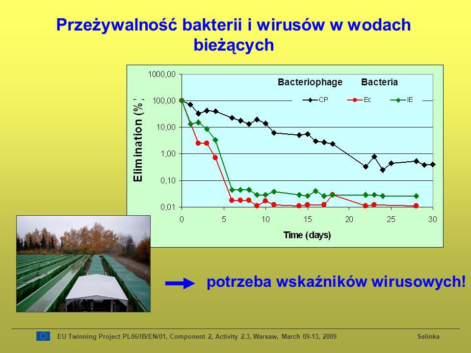 Przeżywalność bakterii i wirusów w wodach bieżących