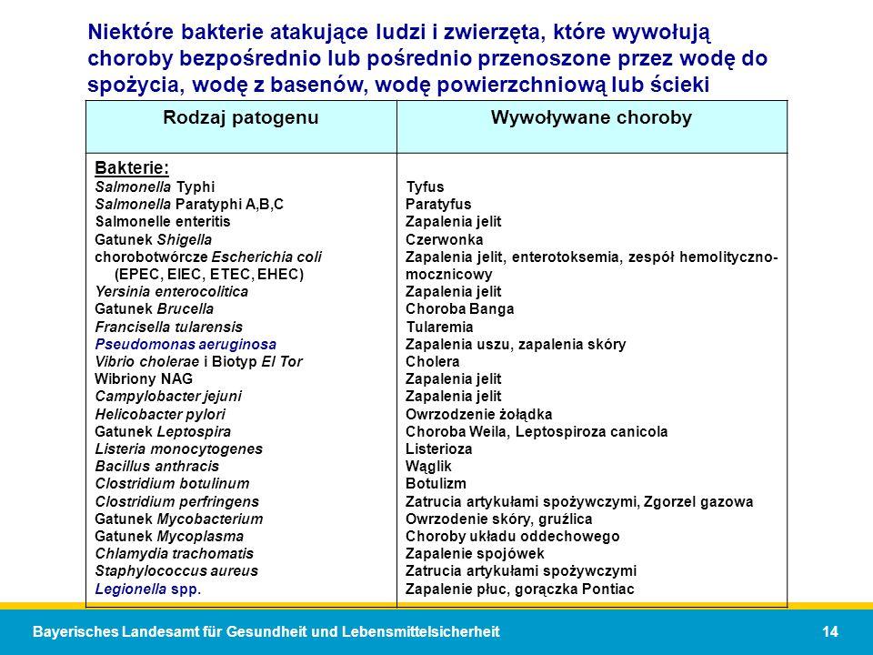 Niektóre bakterie atakujące ludzi i zwierzęta, które wywołują choroby bezpośrednio lub pośrednio przenoszone przez wodę do spożycia, wodę z basenów, wodę powierzchniową lub ścieki