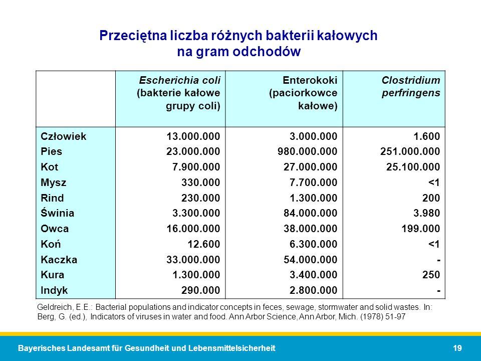 Przeciętna liczba różnych bakterii kałowych