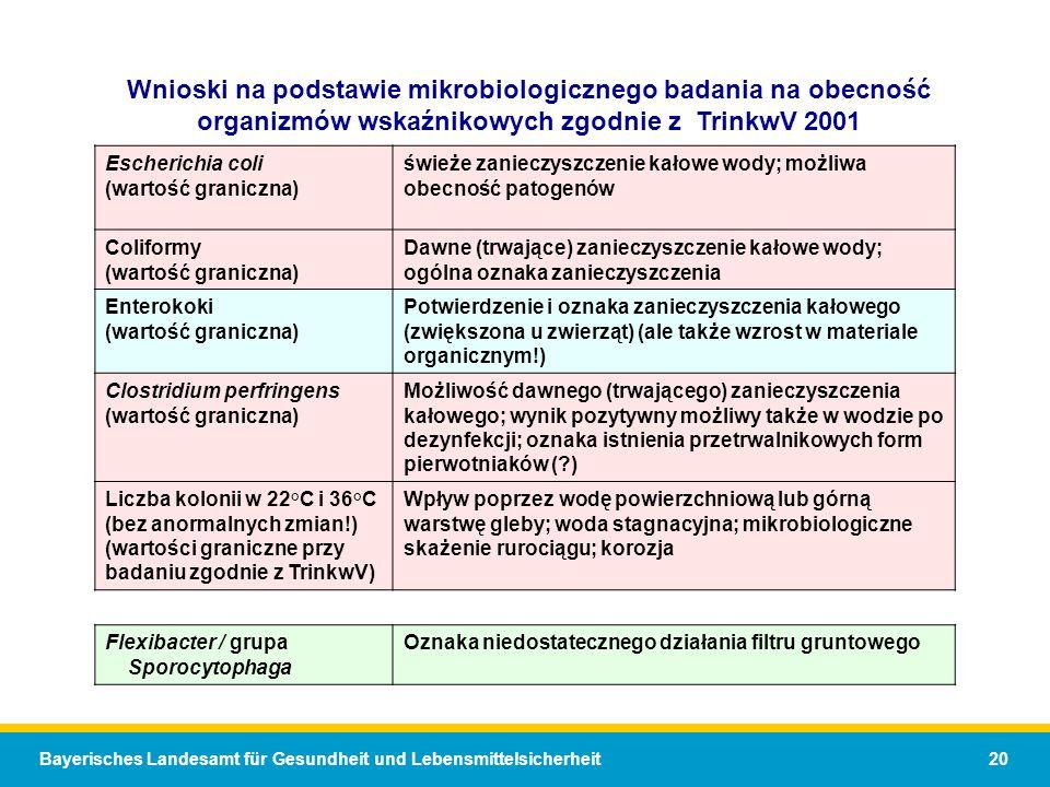 Wnioski na podstawie mikrobiologicznego badania na obecność organizmów wskaźnikowych zgodnie z TrinkwV 2001