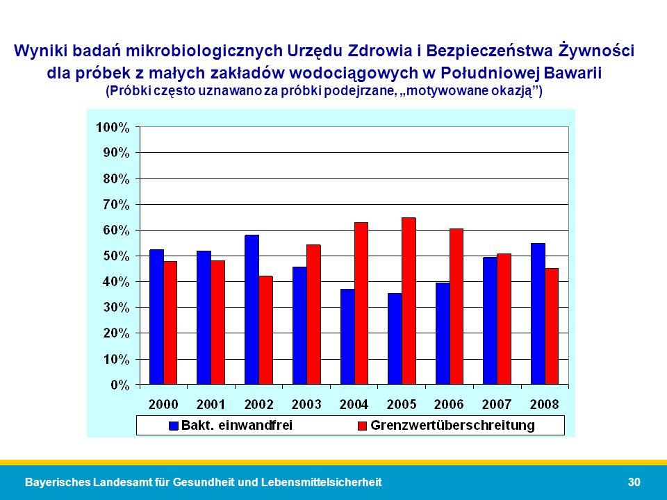 """Wyniki badań mikrobiologicznych Urzędu Zdrowia i Bezpieczeństwa Żywności dla próbek z małych zakładów wodociągowych w Południowej Bawarii (Próbki często uznawano za próbki podejrzane, """"motywowane okazją )"""