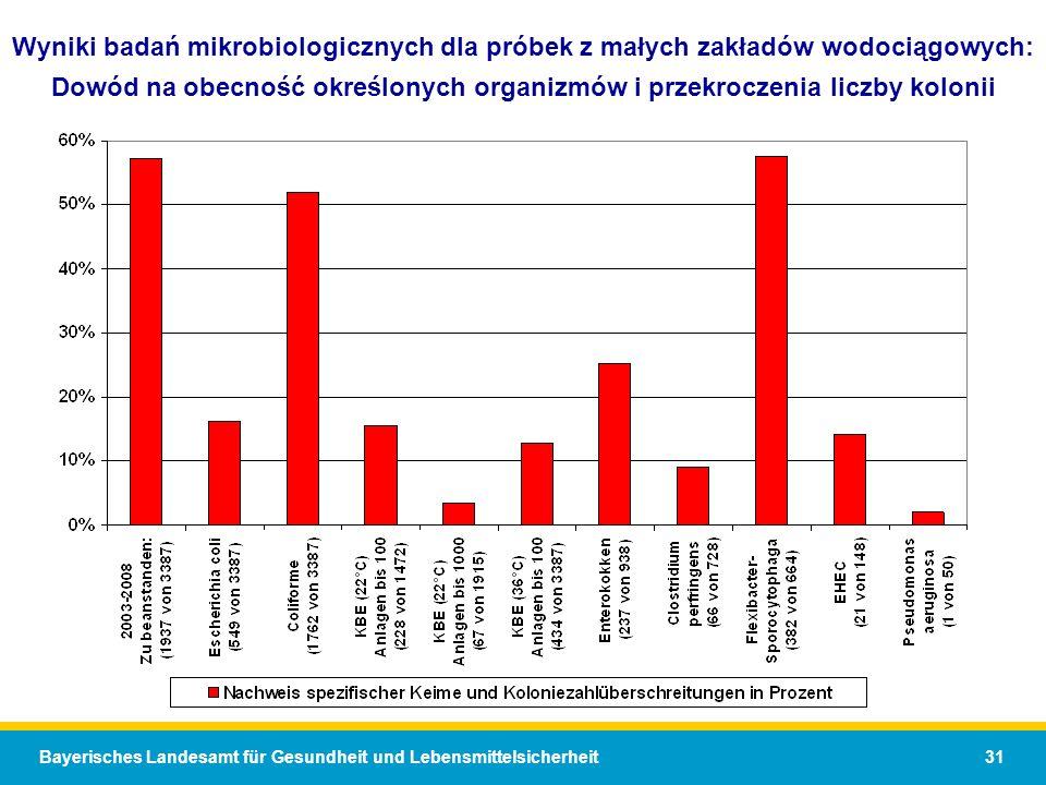 Wyniki badań mikrobiologicznych dla próbek z małych zakładów wodociągowych: Dowód na obecność określonych organizmów i przekroczenia liczby kolonii