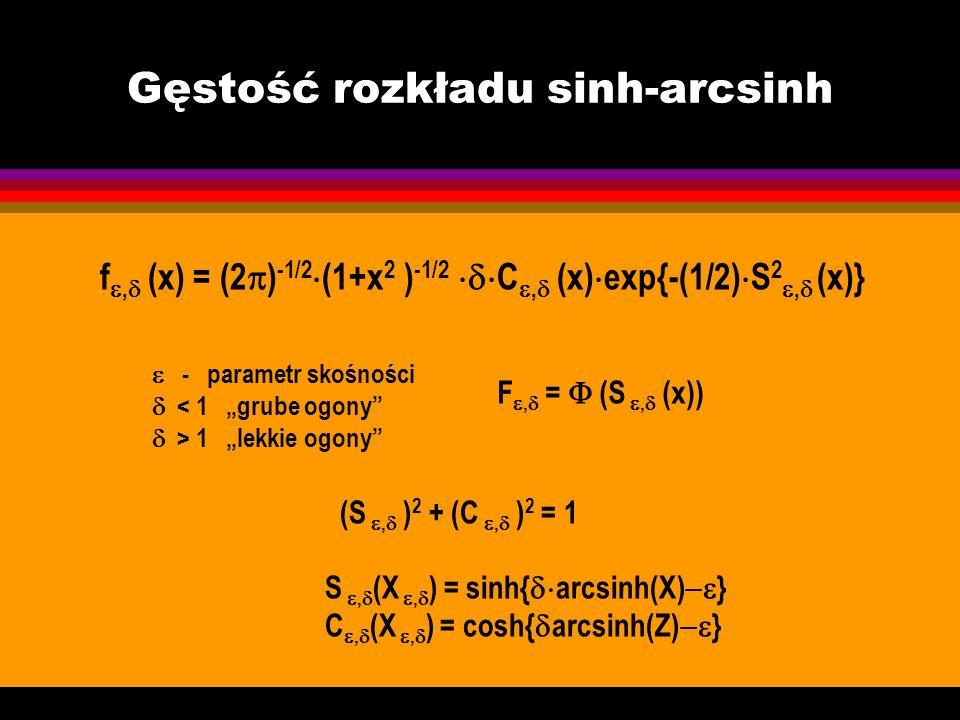 Gęstość rozkładu sinh-arcsinh