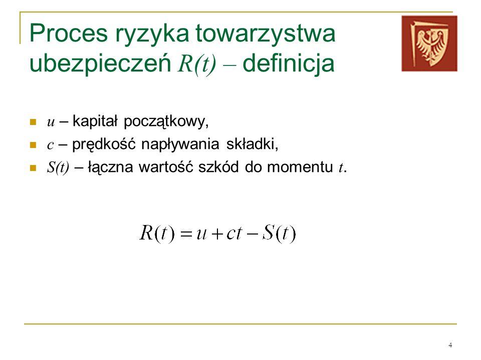 Proces ryzyka towarzystwa ubezpieczeń R(t) – definicja