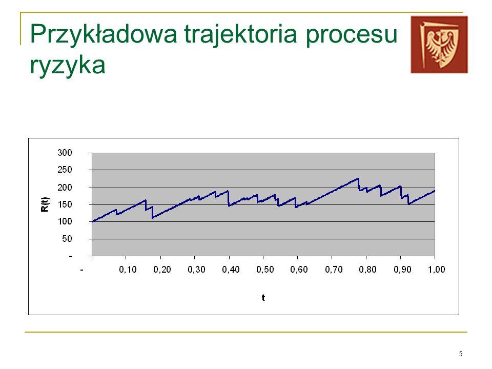 Przykładowa trajektoria procesu ryzyka