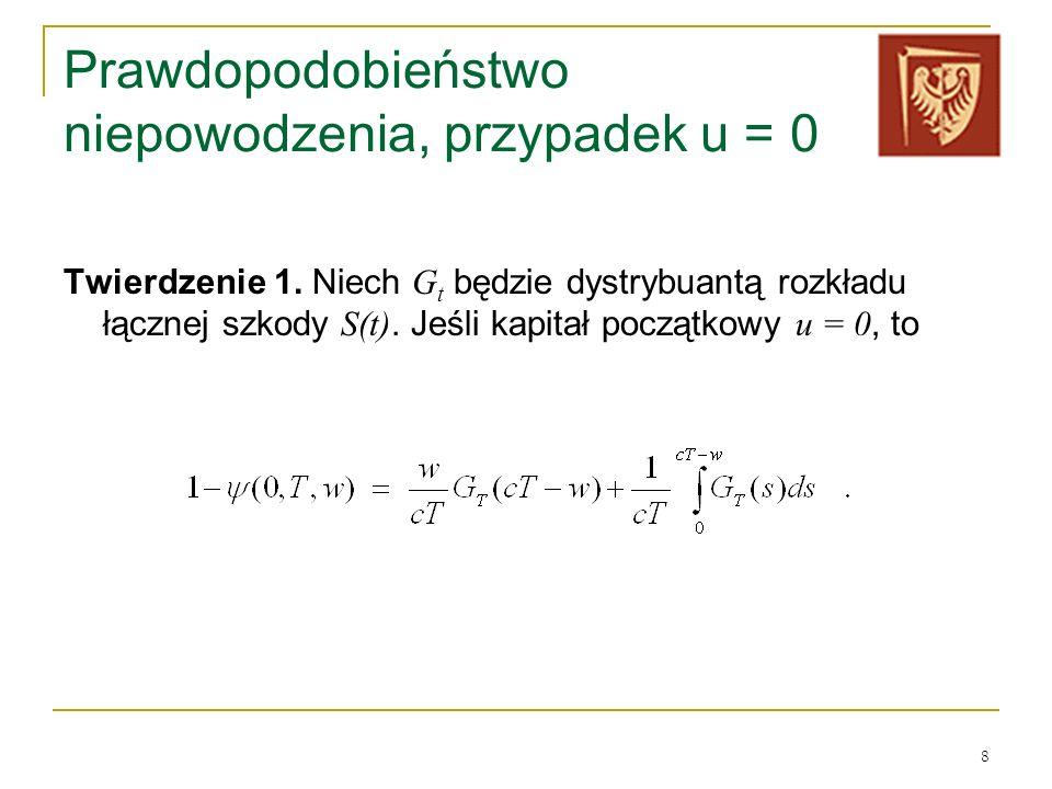 Prawdopodobieństwo niepowodzenia, przypadek u = 0