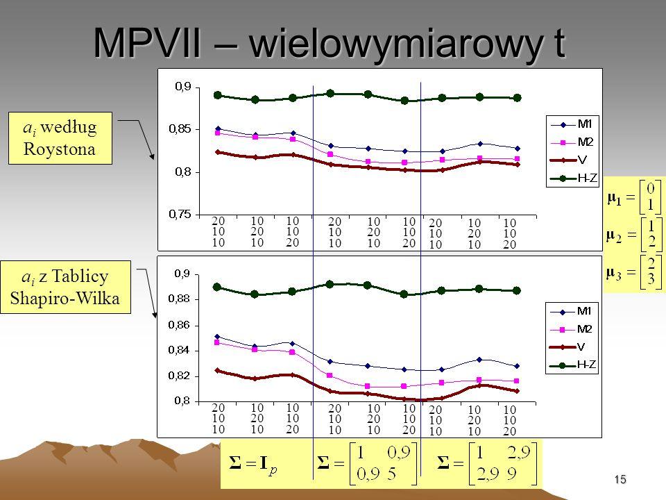 MPVII – wielowymiarowy t
