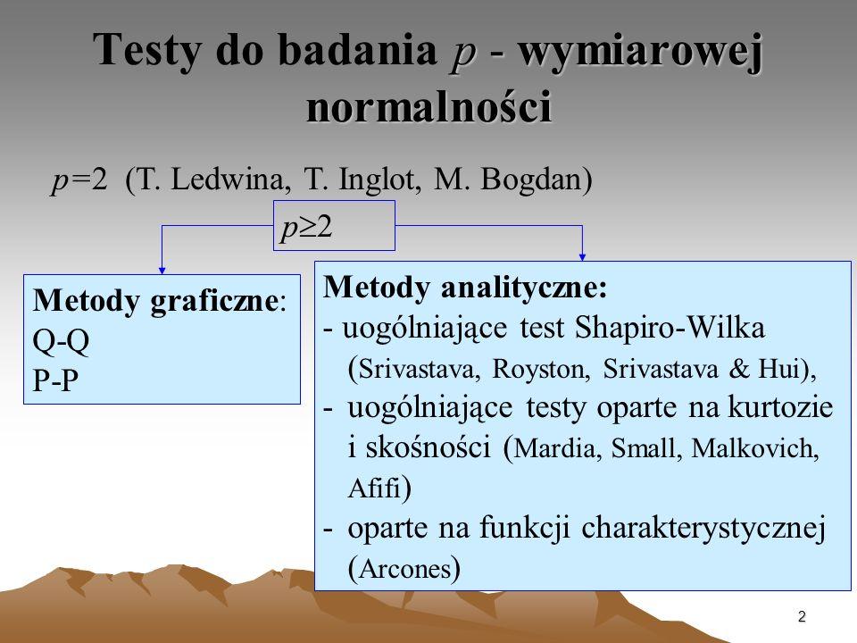 Testy do badania p - wymiarowej normalności