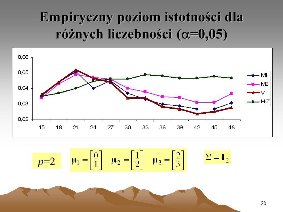 Empiryczny poziom istotności dla różnych liczebności (a=0,05)