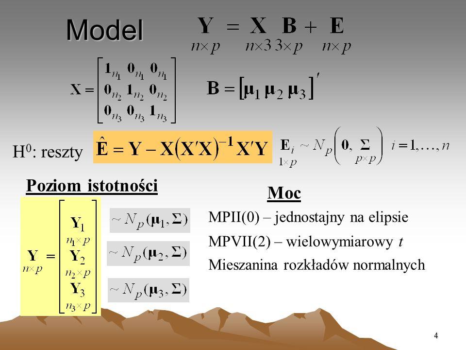 Model H0: reszty Poziom istotności Moc