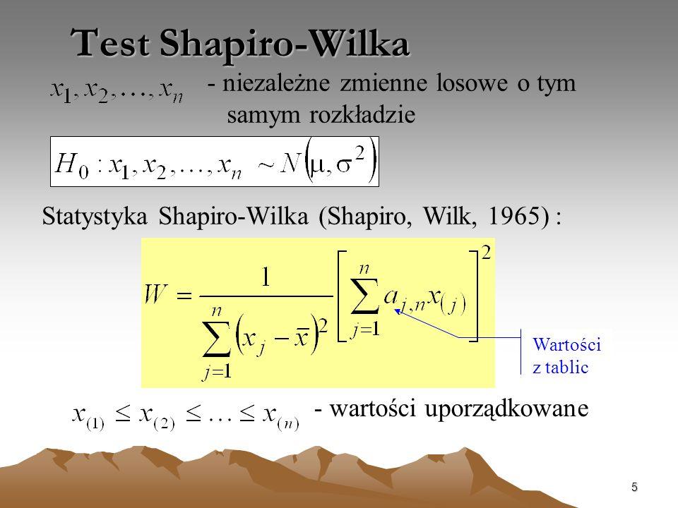Test Shapiro-Wilka - niezależne zmienne losowe o tym samym rozkładzie