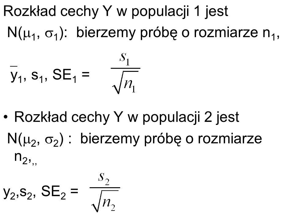 Rozkład cechy Y w populacji 1 jest