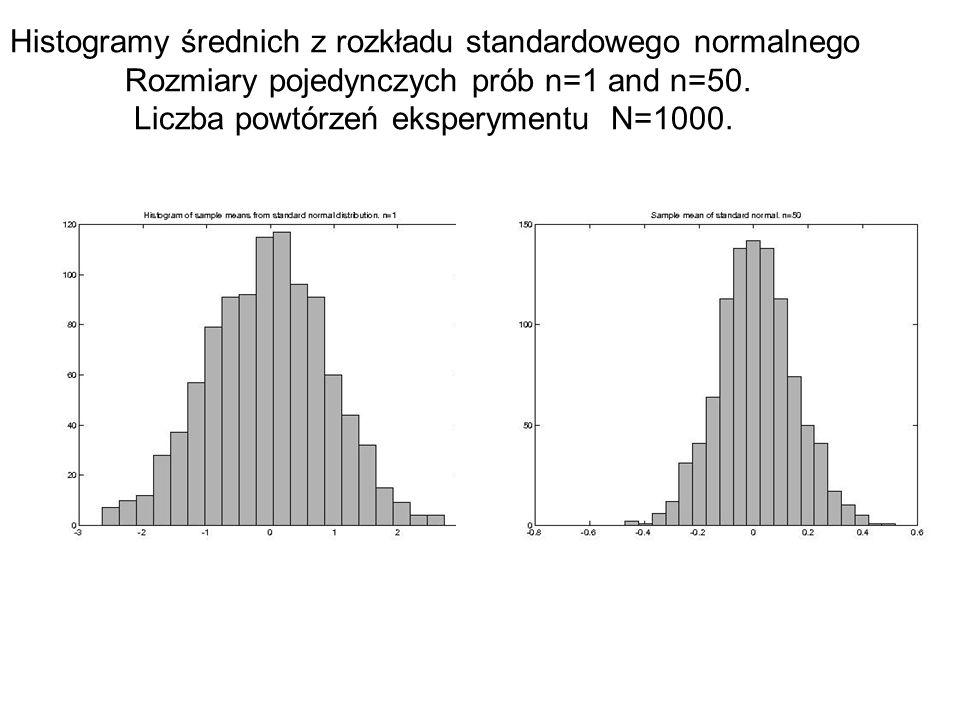 Histogramy średnich z rozkładu standardowego normalnego