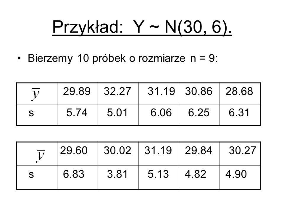 Przykład: Y ~ N(30, 6). Bierzemy 10 próbek o rozmiarze n = 9: 29.89