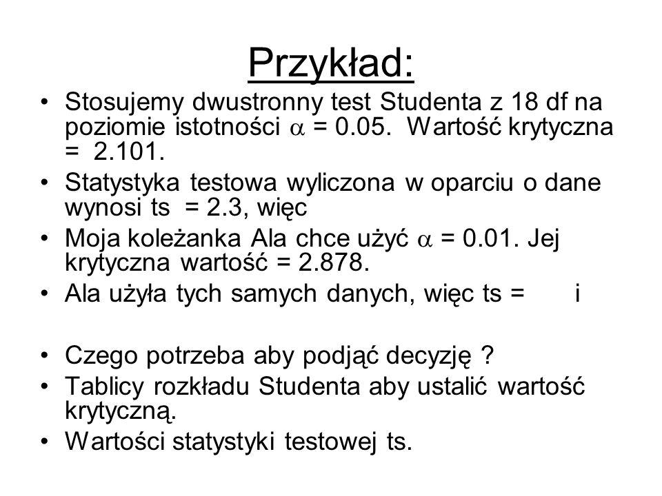 Przykład: Stosujemy dwustronny test Studenta z 18 df na poziomie istotności  = 0.05. Wartość krytyczna = 2.101.