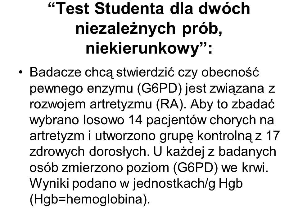 Test Studenta dla dwóch niezależnych prób, niekierunkowy :