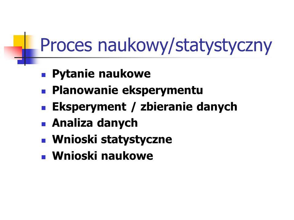 Proces naukowy/statystyczny