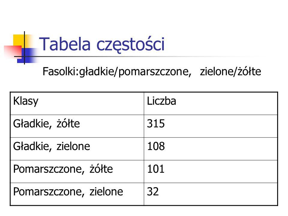 Tabela częstości Fasolki:gładkie/pomarszczone, zielone/żółte Klasy
