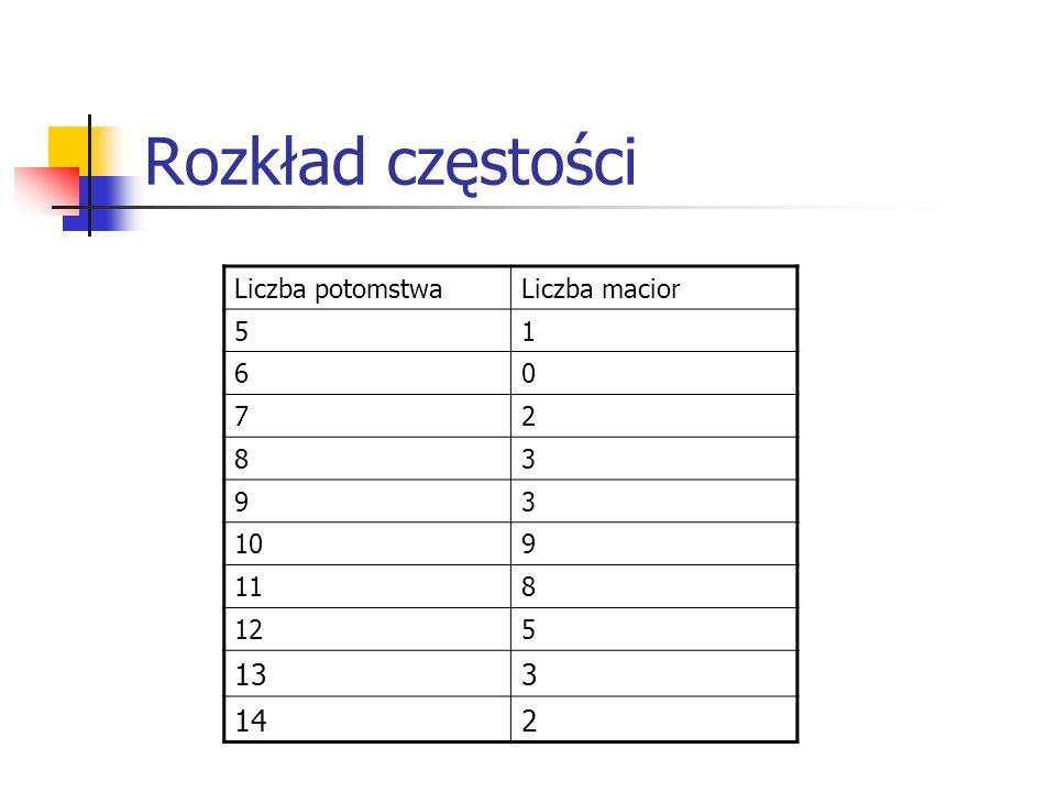 Rozkład częstości 13 14 Liczba potomstwa Liczba macior 5 1 6 7 2 8 3 9