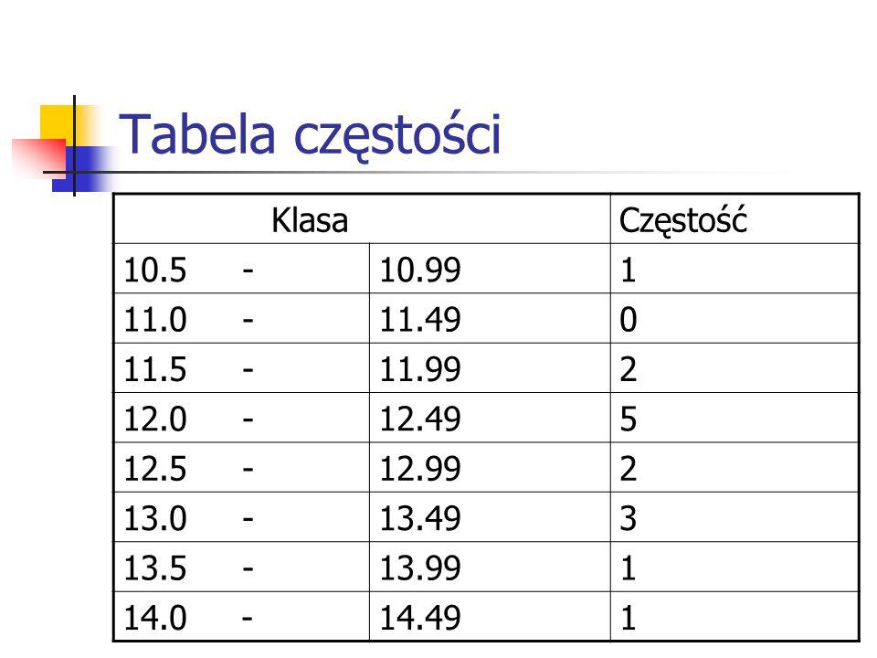 Tabela częstości Klasa Częstość 10.5 - 10.99 1 11.0 - 11.49 11.5 -
