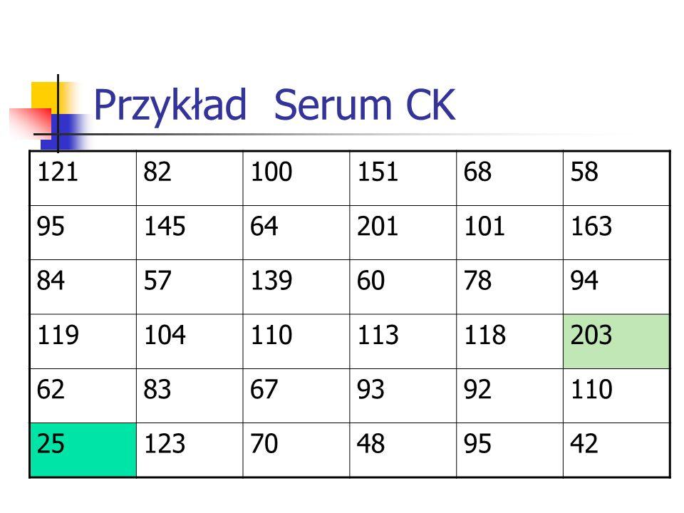 Przykład Serum CK 121. 82. 100. 151. 68. 58. 95. 145. 64. 201. 101. 163. 84. 57. 139.