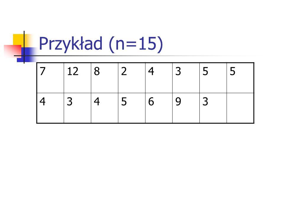 Przykład (n=15) 7 12 8 2 4 3 5 6 9