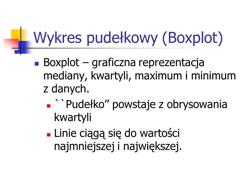 Wykres pudełkowy (Boxplot)