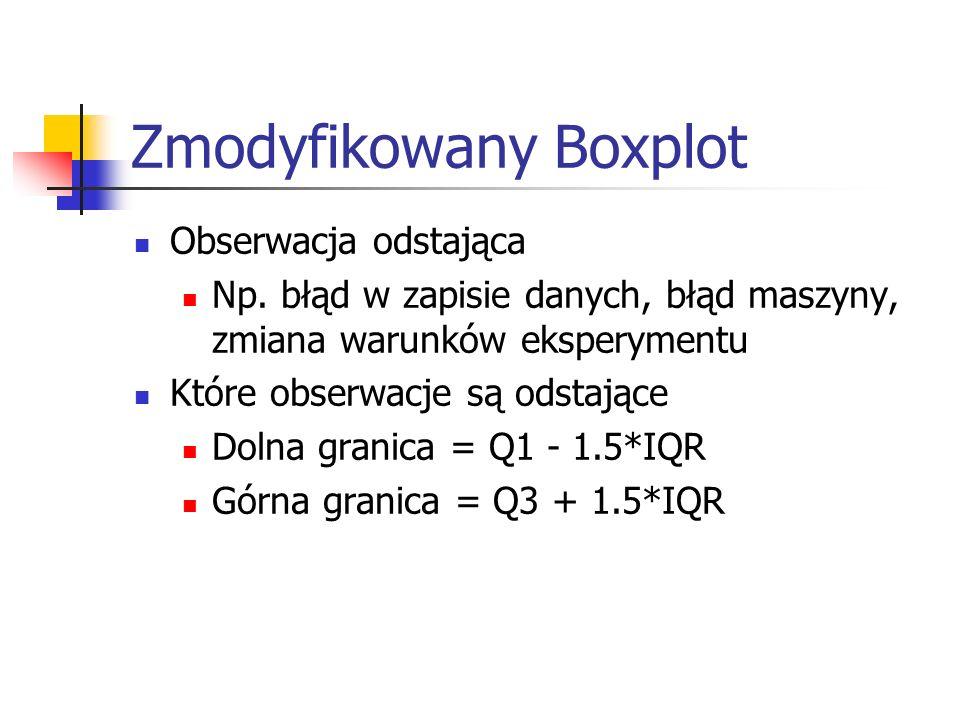 Zmodyfikowany Boxplot