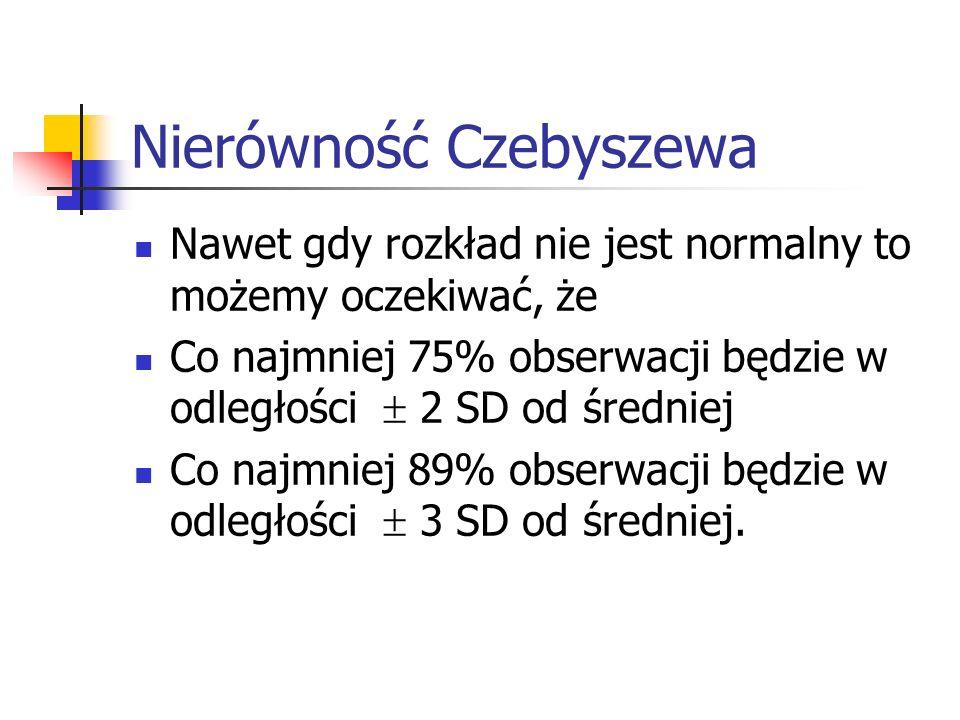 Nierówność Czebyszewa